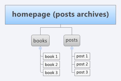 website structure example